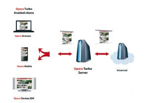 opera-turbo-server