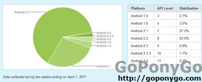 Gráfico sistema operativo Android