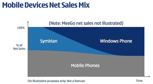 futuro-de-symbian