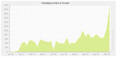 marketplace-crecimiento