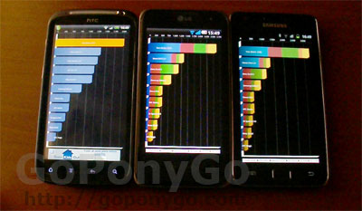 Comparativa HTC Sensation – Samsung Galaxy S2 – LG Optimus 2X