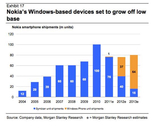 tabla-ventas-nokia-2012