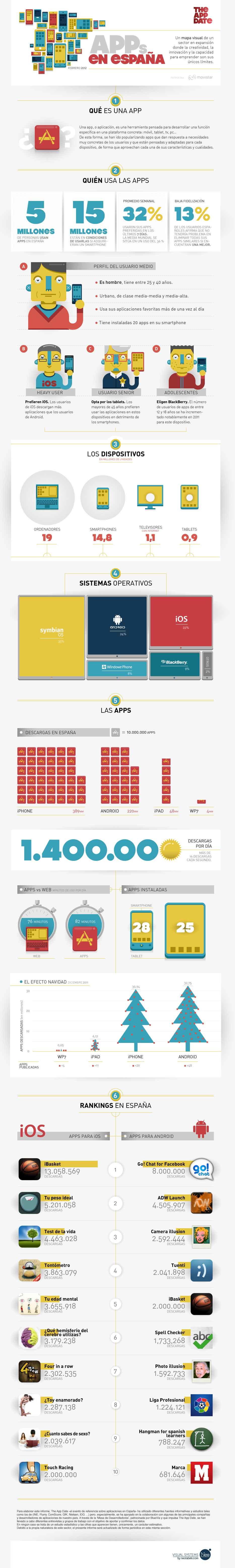 Infografía-de-las-aplicaciones-móviles-en-España