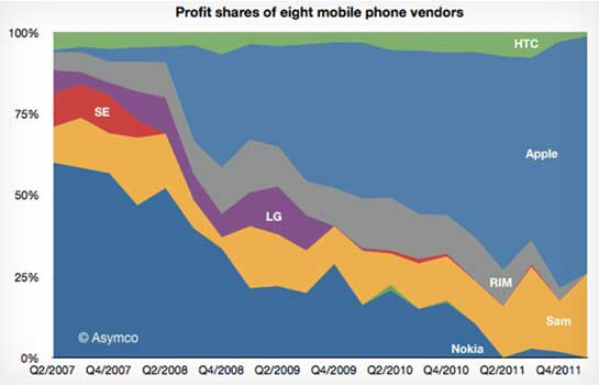 Apple y Samsung se llevan el 99 % d ela venta de móviles