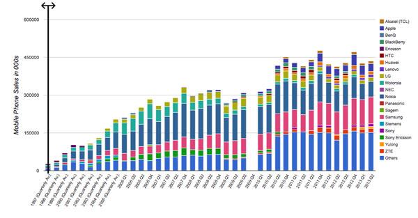 Variación de las cuotas de mercado en móviles a lo largo de la historia